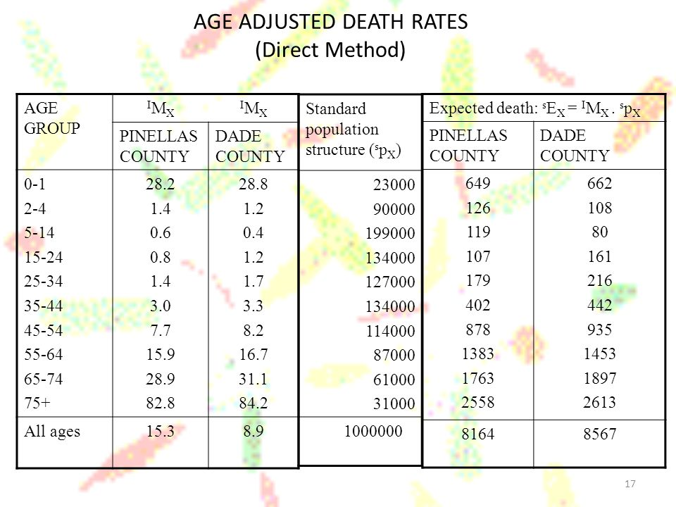 17 AGE ADJUSTED DEATH RATES (Direct Method) AGE GROUP IMXIMX IMXIMX PINELLAS COUNTY DADE COUNTY 0-1 2-4 5-14 15-24 25-34 35-44 45-54 55-64 65-74 75+ 2
