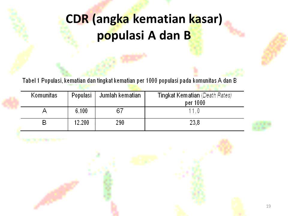 19 CDR (angka kematian kasar) populasi A dan B