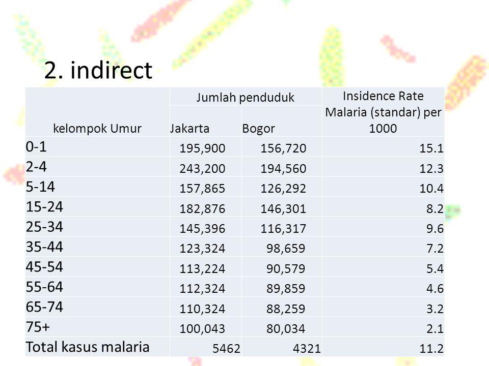 2. indirect kelompok Umur Jumlah penduduk Insidence Rate Malaria (standar) per 1000 JakartaBogor 0-1 195,900 156,72015.1 2-4 243,200 194,56012.3 5-14