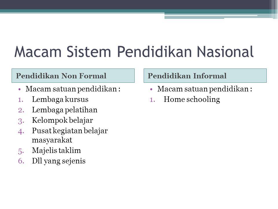 Macam Sistem Pendidikan Nasional Pendidikan Non FormalPendidikan Informal Macam satuan pendidikan : 1.Lembaga kursus 2.Lembaga pelatihan 3.Kelompok be