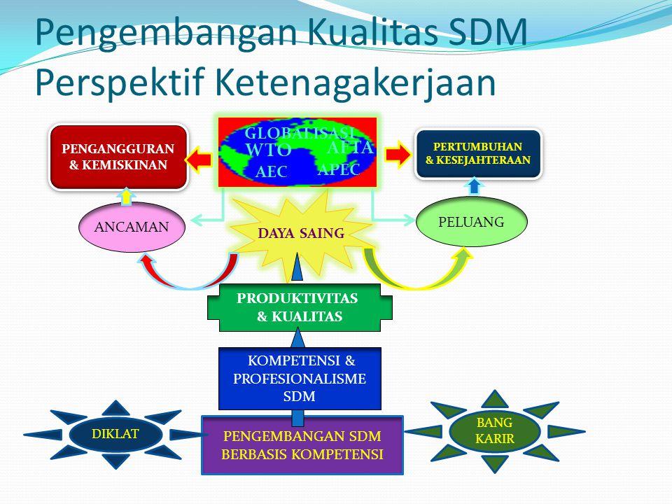 Pentingnya Pengembangan SDM dalam Pembangunan Sosial