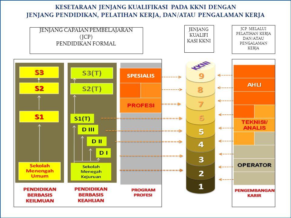 Kerangka Kualifikasi Nasional Indonesia (kkni) Kerangka Kualifikasi Nasional Indonesia, yang selanjutnya disingkat KKNI, adalah kerangka penjenjangan kualifikasi kompetensi yang dapat menyandingkan, menyetarakan, dan mengintegrasikan antara bidang pendidikan dan bidang pelatihan kerja serta pengalaman kerja dalam rangka pemberian pengakuan kompetensi kerja sesuai dengan struktur pekerjaan di berbagai sektor 1 2 3 4 5 7 8 9 6