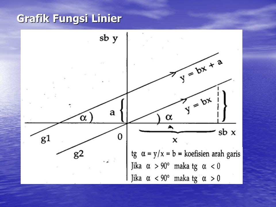 Grafik Fungsi Linier