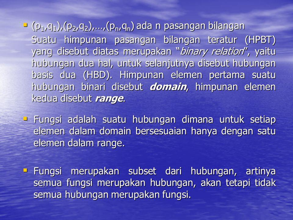 " (p 1,q 1 ),(p 2,q 2 ),…,(p n,q n ) ada n pasangan bilangan Suatu himpunan pasangan bilangan teratur (HPBT) yang disebut diatas merupakan ""binary rel"