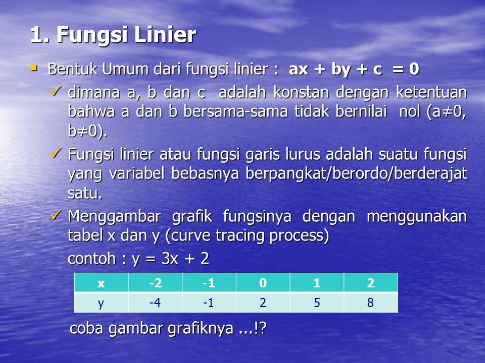 1. Fungsi Linier  Bentuk Umum dari fungsi linier : ax + by + c = 0 dimana a, b dan c adalah konstan dengan ketentuan bahwa a dan b bersama-sama tidak