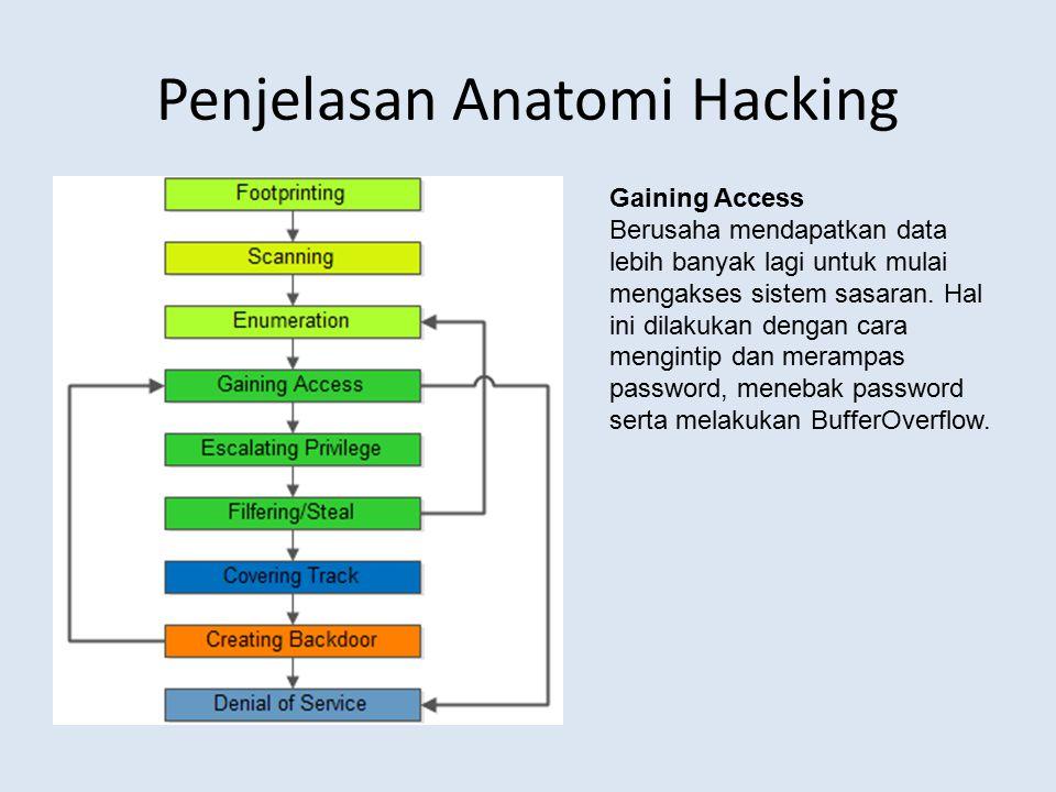 Penjelasan Anatomi Hacking Gaining Access Berusaha mendapatkan data lebih banyak lagi untuk mulai mengakses sistem sasaran. Hal ini dilakukan dengan c
