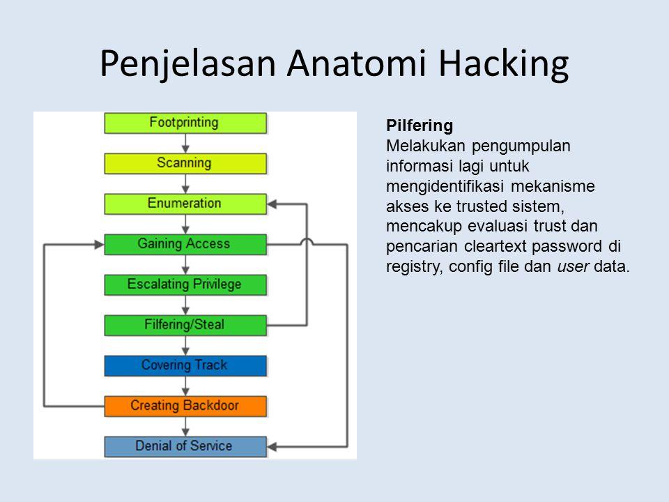 Penjelasan Anatomi Hacking Pilfering Melakukan pengumpulan informasi lagi untuk mengidentifikasi mekanisme akses ke trusted sistem, mencakup evaluasi