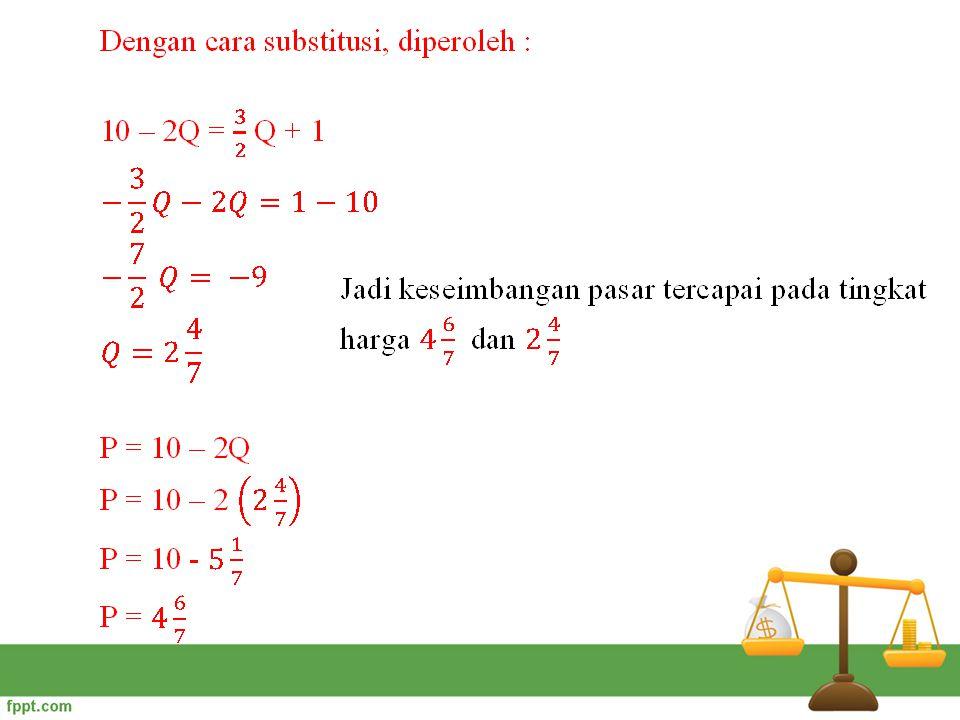 Kurva titik keseimbangan : E Q P