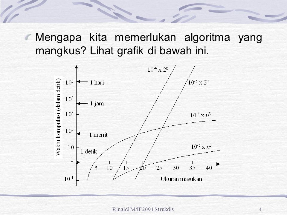 Rinaldi M/IF2091 Strukdis4 Mengapa kita memerlukan algoritma yang mangkus? Lihat grafik di bawah ini.