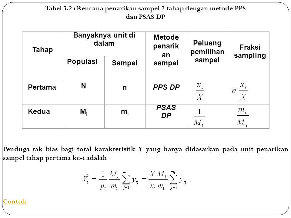 Tabel 3.2 : Rencana penarikan sampel 2 tahap dengan metode PPS dan PSAS DP Tahap Banyaknya unit di dalam Metode penarik an sampel Peluang pemilihan sampel Fraksi sampling Populasi Sampel Pertama N nPPS DP KeduaMiMi mimi PSAS DP Penduga tak bias bagi total karakteristik Y yang hanya didasarkan pada unit penarikan sampel tahap pertama ke-i adalah Contoh