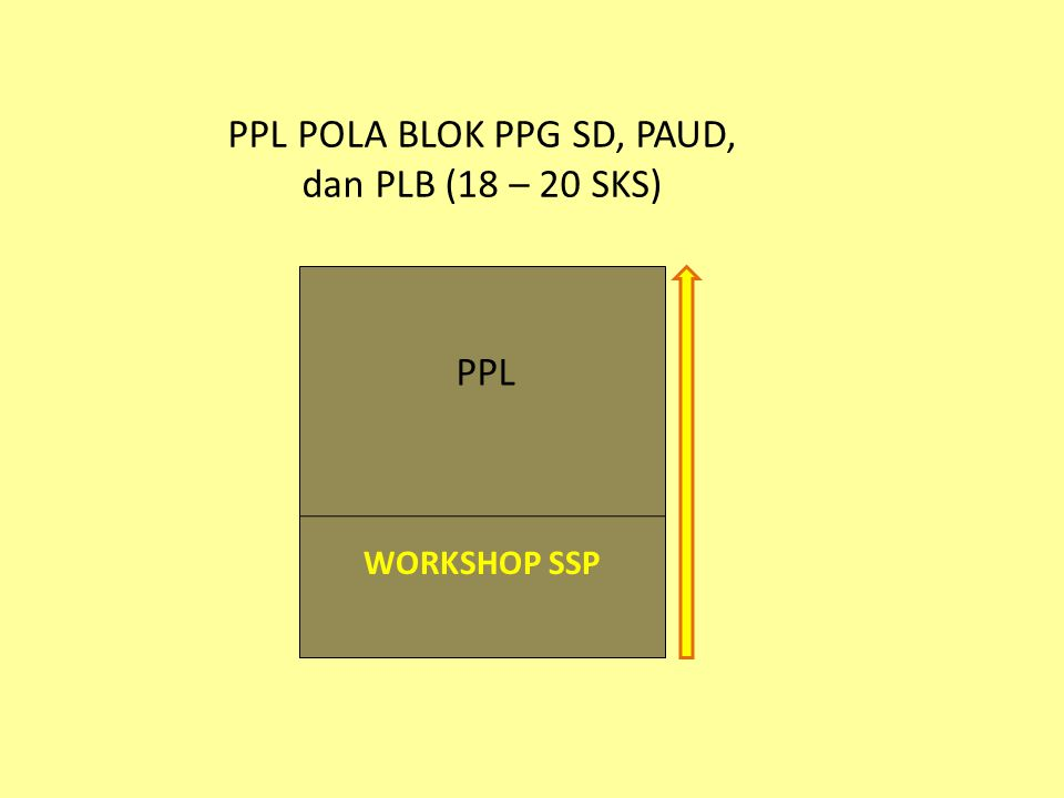 WORKSHOP SSP PPL POLA BLOK PPG SD, PAUD, dan PLB (18 – 20 SKS) PPL