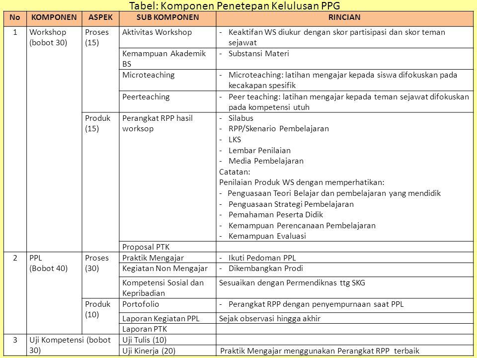 NoKOMPONENASPEKSUB KOMPONENRINCIAN 1Workshop (bobot 30) Proses (15) Aktivitas Workshop-Keaktifan WS diukur dengan skor partisipasi dan skor teman sejawat Kemampuan Akademik BS -Substansi Materi Microteaching-Microteaching: latihan mengajar kepada siswa difokuskan pada kecakapan spesifik Peerteaching-Peer teaching: latihan mengajar kepada teman sejawat difokuskan pada kompetensi utuh Produk (15) Perangkat RPP hasil worksop -Silabus -RPP/Skenario Pembelajaran -LKS -Lembar Penilaian -Media Pembelajaran Catatan: Penilaian Produk WS dengan memperhatikan: - Penguasaan Teori Belajar dan pembelajaran yang mendidik -Penguasaan Strategi Pembelajaran -Pemahaman Peserta Didik -Kemampuan Perencanaan Pembelajaran -Kemampuan Evaluasi Proposal PTK 2PPL (Bobot 40) Proses (30) Praktik Mengajar-Ikuti Pedoman PPL Kegiatan Non Mengajar-Dikembangkan Prodi Kompetensi Sosial dan Kepribadian Sesuaikan dengan Permendiknas ttg SKG Produk (10) Portofolio-Perangkat RPP dengan penyempurnaan saat PPL Laporan Kegiatan PPLSejak observasi hingga akhir Laporan PTK 3Uji Kompetensi (bobot 30) Uji Tulis (10) Uji Kinerja (20)Praktik Mengajar menggunakan Perangkat RPP terbaik Tabel: Komponen Penetepan Kelulusan PPG