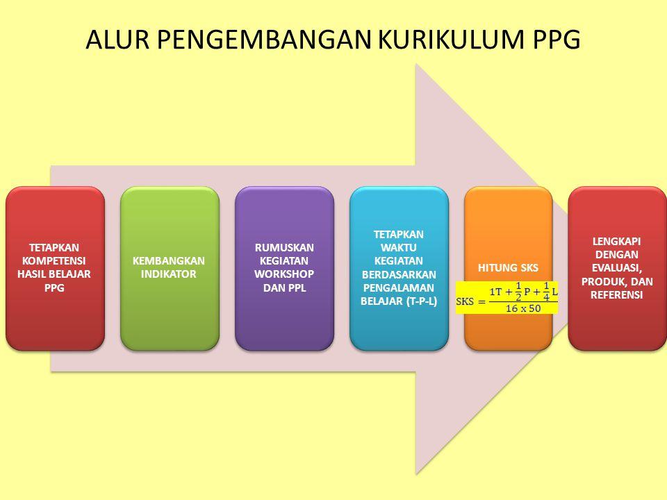 ALUR PENGEMBANGAN KURIKULUM PPG TETAPKAN KOMPETENSI HASIL BELAJAR PPG KEMBANGKAN INDIKATOR RUMUSKAN KEGIATAN WORKSHOP DAN PPL TETAPKAN WAKTU KEGIATAN BERDASARKAN PENGALAMAN BELAJAR (T-P-L) HITUNG SKS LENGKAPI DENGAN EVALUASI, PRODUK, DAN REFERENSI