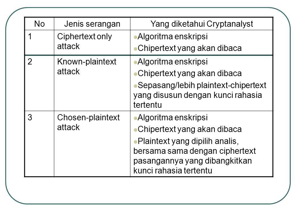 4Adaptive-chosen- plaintext attack Algoritma enskripsi Chipertext yang akan dibaca Plaintext dapat dipiih lebih khusus 5Chosen-chipertext attack Algoritma enskripsi Chipertext yang akan dibaca 6Chosen text Algoritma enskripsi Chipertext yang akan dibaca