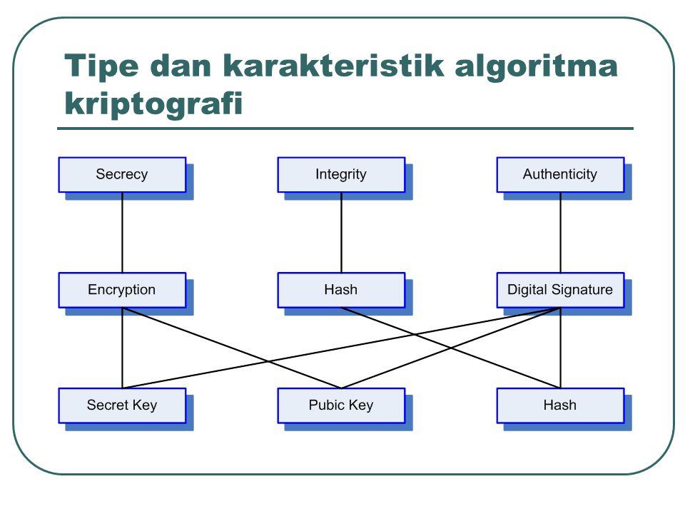 Jenis-jenis serangan kriptanalis Asumsi algoritma telah dikenal secara luas: Ciphertext only attack; Known-plaintext attack; Chosen-plaintext attack; Adaptive-chosen-palintext attack; Chosen-chipertext attack; Chosen text.