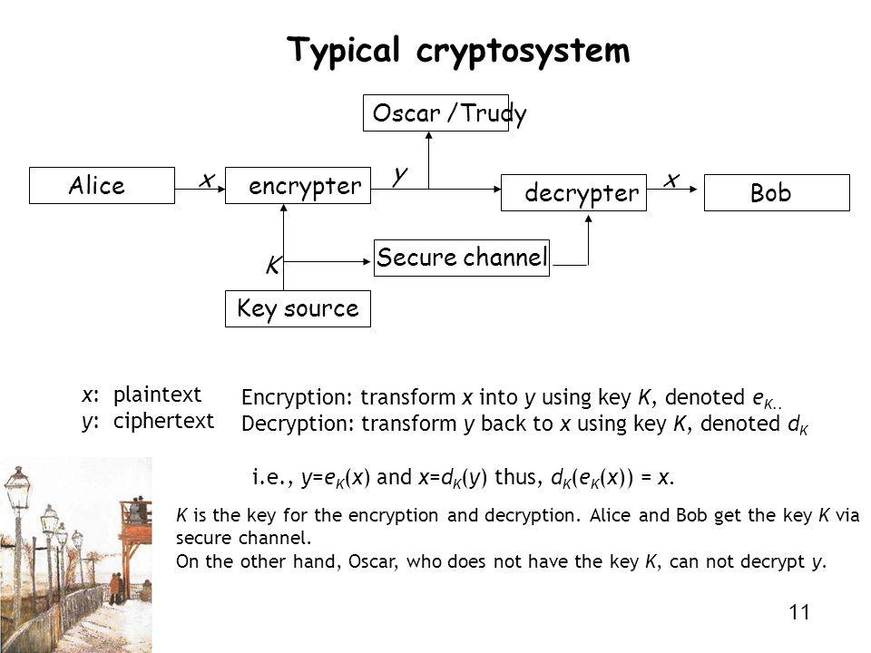 11 Typical cryptosystem Key source Secure channel Alice Bob encrypter decrypter Oscar /Trudy x y x K x: plaintext y: ciphertext Encryption: transform