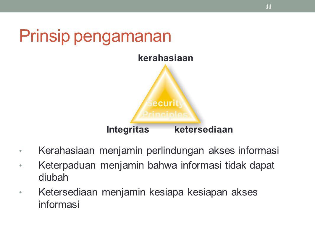 Prinsip pengamanan Kerahasiaan menjamin perlindungan akses informasi Keterpaduan menjamin bahwa informasi tidak dapat diubah Ketersediaan menjamin kesiapa kesiapan akses informasi 11 kerahasiaan Integritasketersediaan Security Principles