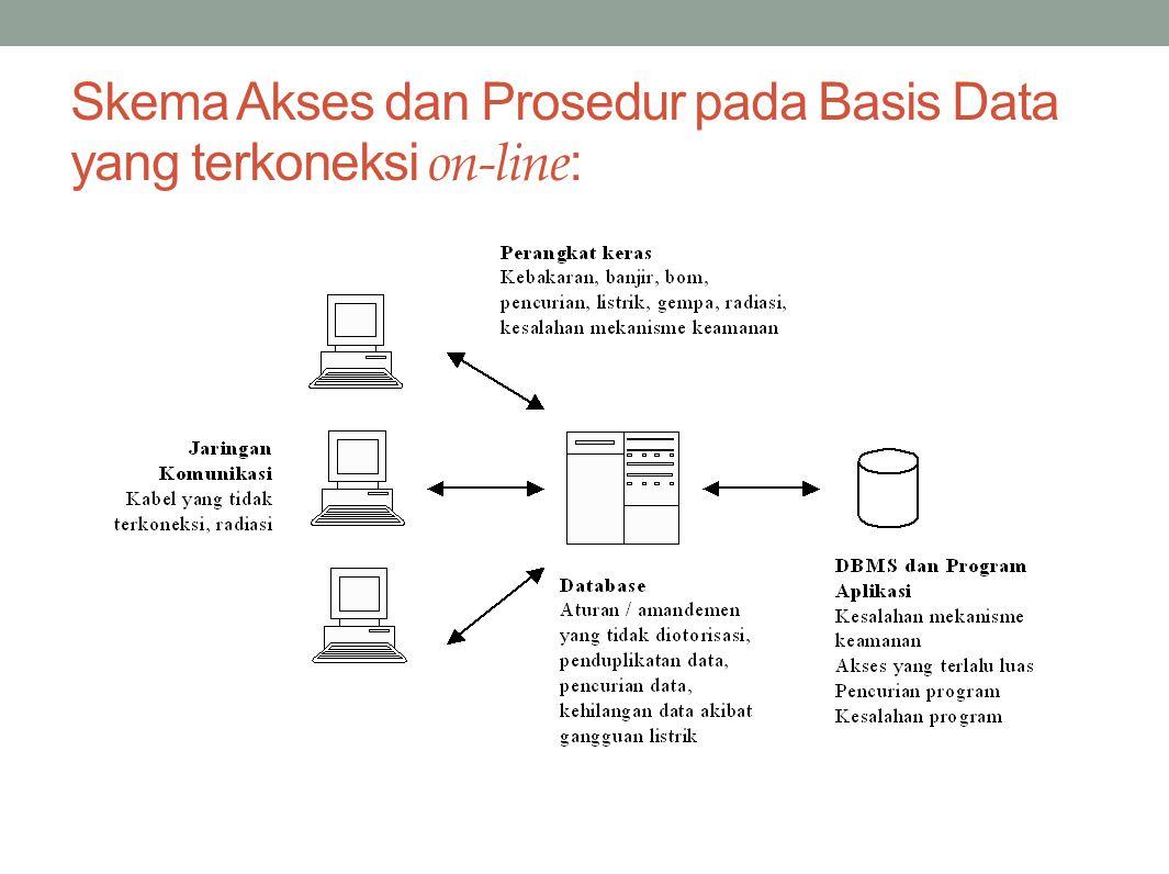 Skema Akses dan Prosedur pada Basis Data yang terkoneksi on-line :