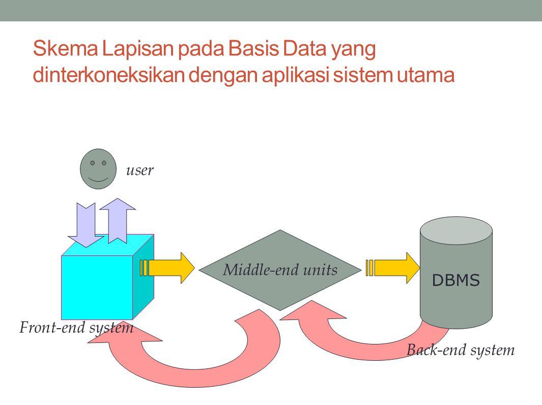 Skema Lapisan pada Basis Data yang dinterkoneksikan dengan aplikasi sistem utama DBMS Back-end system Middle-end units Front-end system user