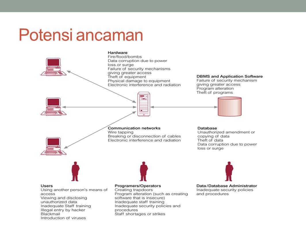 Klasifikasi Keamanan Basis Data: Keamanan yang bersifat fisik ( physical security ).
