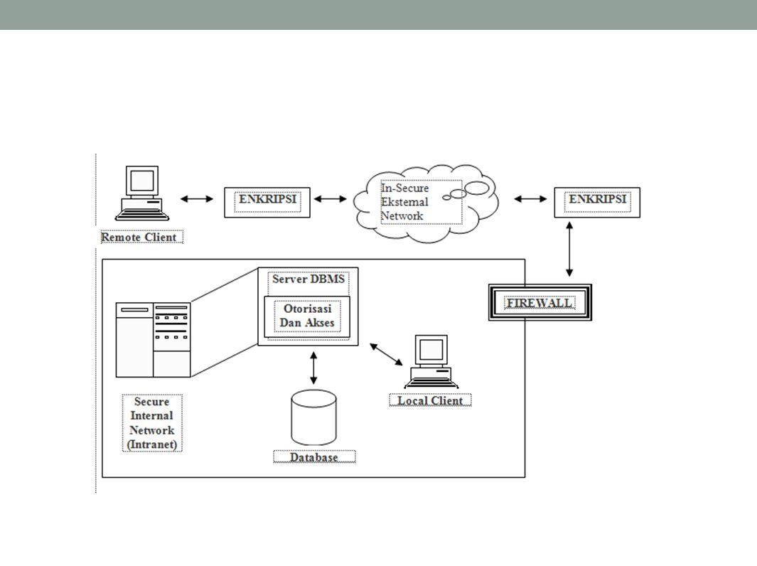 Tingkatan akses ke suatu sistem informasi : Pengguna Super (root pada Unix, Admin pada Novell) Pemilik Basisdata Pemilik Skema Pengguna Akhir