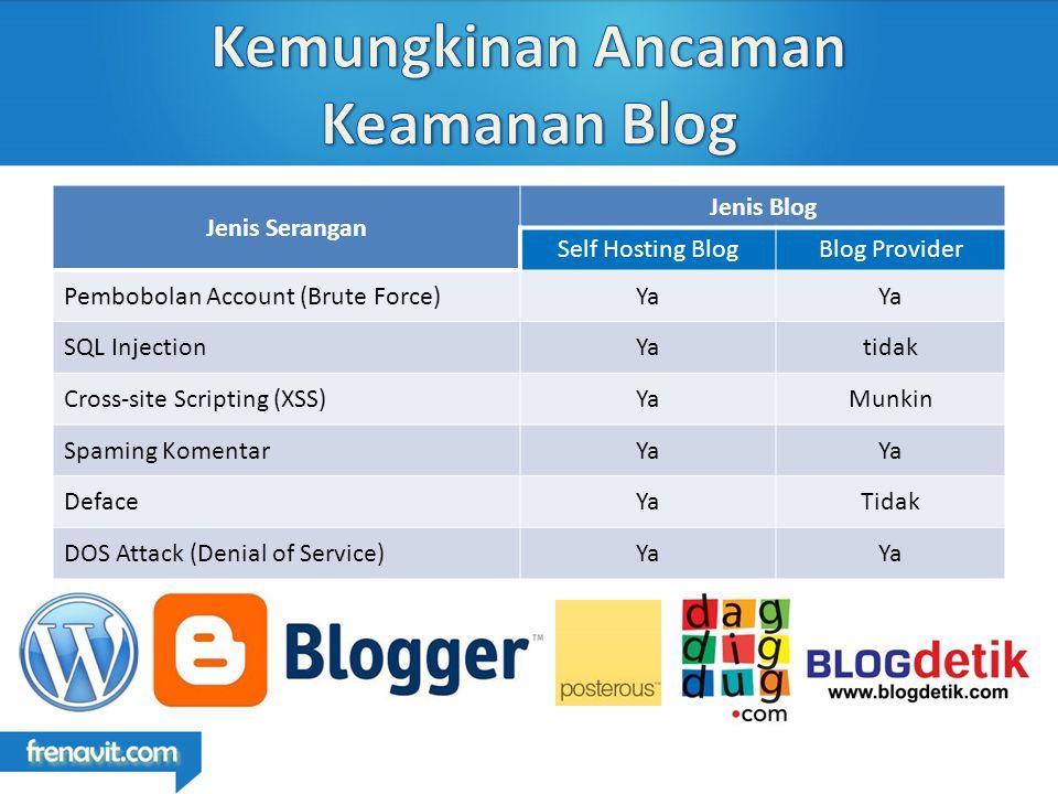 Jenis Serangan Jenis Blog Self Hosting BlogBlog Provider Pembobolan Account (Brute Force)Ya SQL InjectionYatidak Cross-site Scripting (XSS)YaMunkin Spaming KomentarYa DefaceYaTidak DOS Attack (Denial of Service)Ya