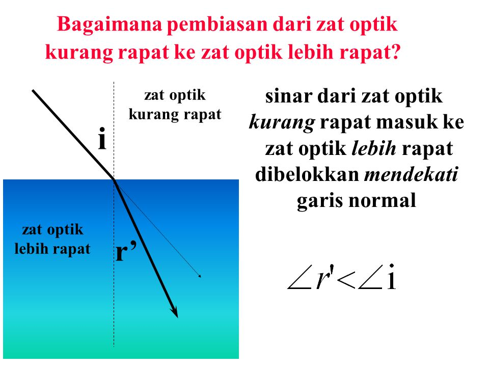 Bagaimana pembiasan dari zat optik kurang rapat ke zat optik lebih rapat.