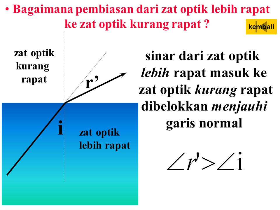 Bagaimana pembiasan dari zat optik kurang rapat ke zat optik lebih rapat? zat optik kurang rapat zat optik lebih rapat i r' sinar dari zat optik kuran