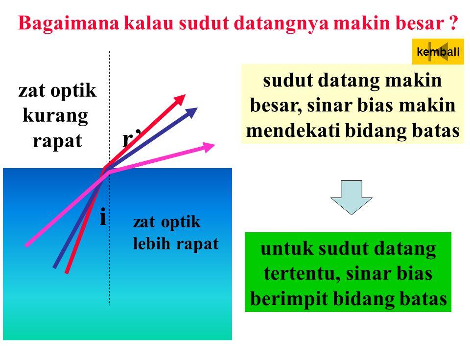 i r' zat optik kurang rapat zat optik lebih rapat Bagaimana kalau sudut datangnya makin besar .