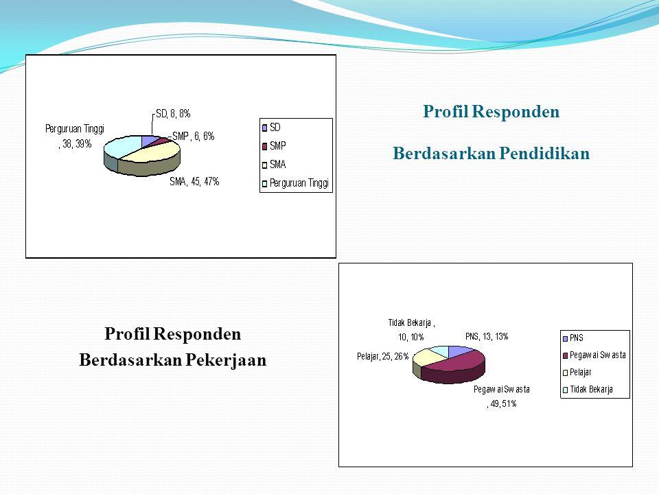 Profil Responden Berdasarkan Pekerjaan Profil Responden Berdasarkan Pendidikan