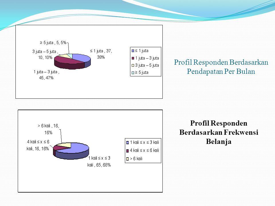 Profil Responden Berdasarkan Pendapatan Per Bulan Profil Responden Berdasarkan Frekwensi Belanja