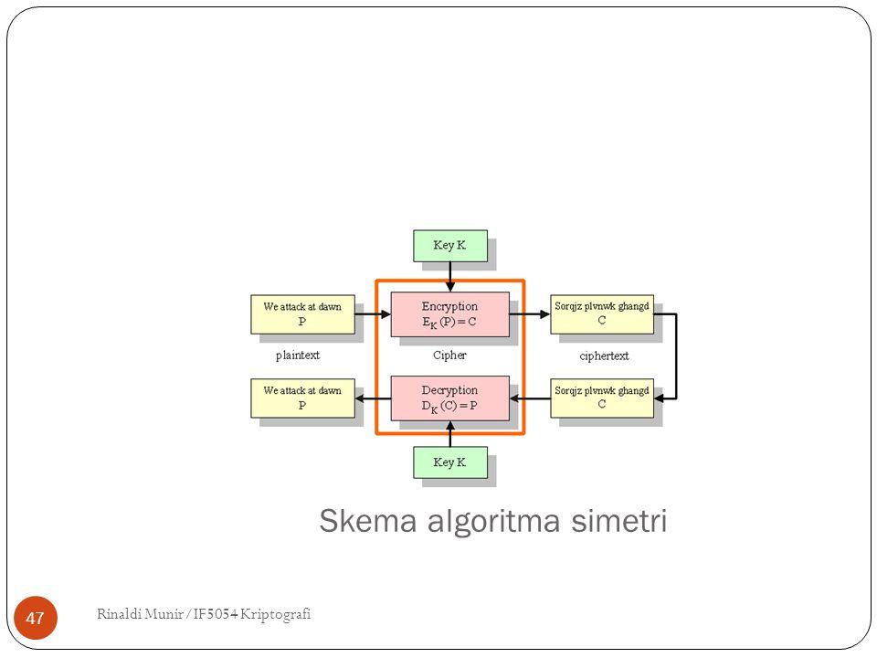 Skema algoritma simetri Rinaldi Munir/IF5054 Kriptografi 47