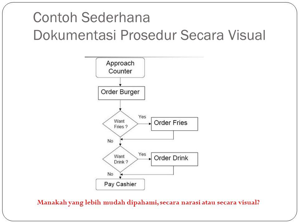 Contoh Sederhana Dokumentasi Prosedur Secara Visual Manakah yang lebih mudah dipahami, secara narasi atau secara visual?