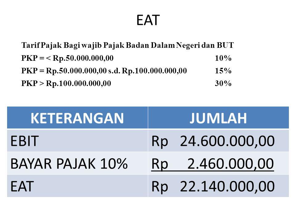 EAT Tarif Pajak Bagi wajib Pajak Badan Dalam Negeri dan BUT PKP = < Rp.50.000.000,0010% PKP = Rp.50.000.000,00 s.d.