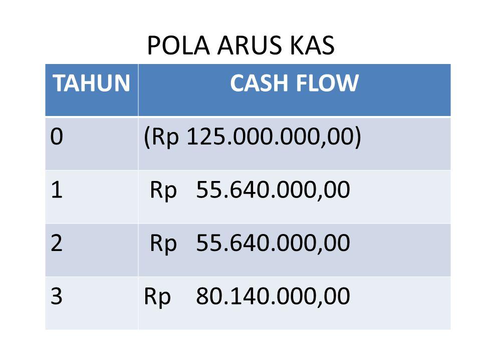 POLA ARUS KAS TAHUNCASH FLOW 0(Rp 125.000.000,00) 1 Rp 55.640.000,00 2 3Rp 80.140.000,00