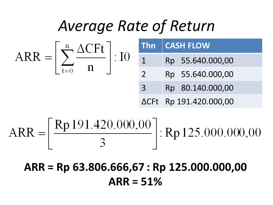 Average Rate of Return ThnCASH FLOW 1Rp 55.640.000,00 2 3Rp 80.140.000,00 ΔCFtRp 191.420.000,00 ARR = Rp 63.806.666,67 : Rp 125.000.000,00 ARR = 51%