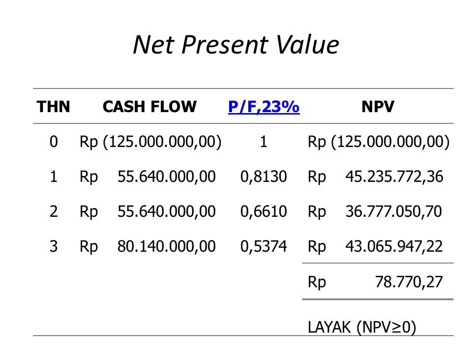 Net Present Value THNCASH FLOWP/F,23%NPV 0 Rp (125.000.000,00)1 1 Rp 55.640.000,000,8130 Rp 45.235.772,36 2 Rp 55.640.000,000,6610 Rp 36.777.050,70 3