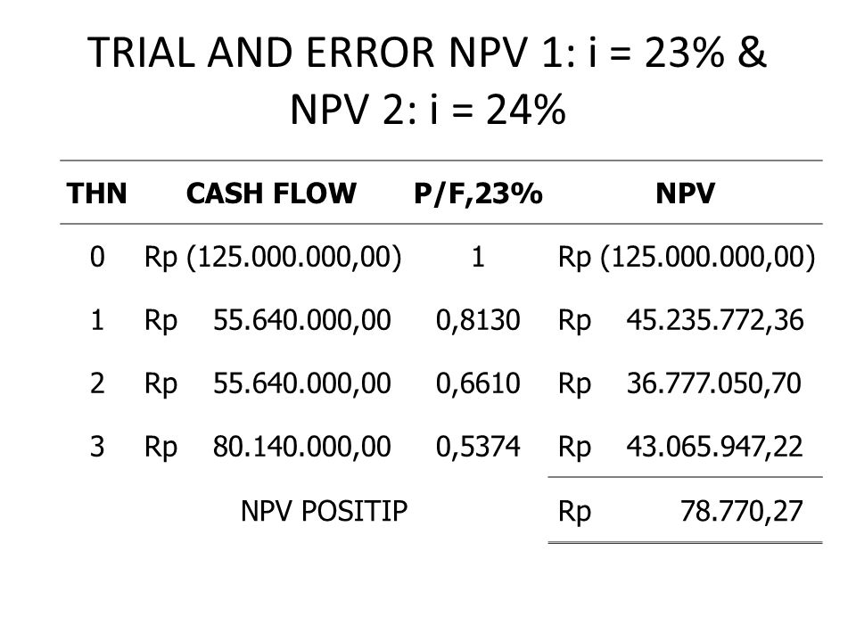 TRIAL AND ERROR NPV 1: i = 23% & NPV 2: i = 24% THNCASH FLOWP/F,23%NPV 0 Rp (125.000.000,00)1 1 Rp 55.640.000,000,8130 Rp 45.235.772,36 2 Rp 55.640.00