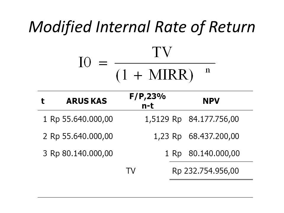 Modified Internal Rate of Return tARUS KAS F/P,23% n-t NPV 1 Rp 55.640.000,001,5129 Rp 84.177.756,00 2 Rp 55.640.000,001,23 Rp 68.437.200,00 3 Rp 80.140.000,001 TV Rp 232.754.956,00