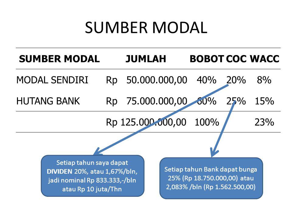 SUMBER MODAL JUMLAHBOBOTCOCWACC MODAL SENDIRI Rp 50.000.000,0040%20%8% HUTANG BANK Rp 75.000.000,0060%25%15% Rp 125.000.000,00100% 23% Setiap tahun saya dapat DIVIDEN 20%, atau 1,67%/bln, jadi nominal Rp 833.333,-/bln atau Rp 10 juta/Thn Setiap tahun Bank dapat bunga 25% (Rp 18.750.000,00) atau 2,083% /bln (Rp 1.562.500,00)