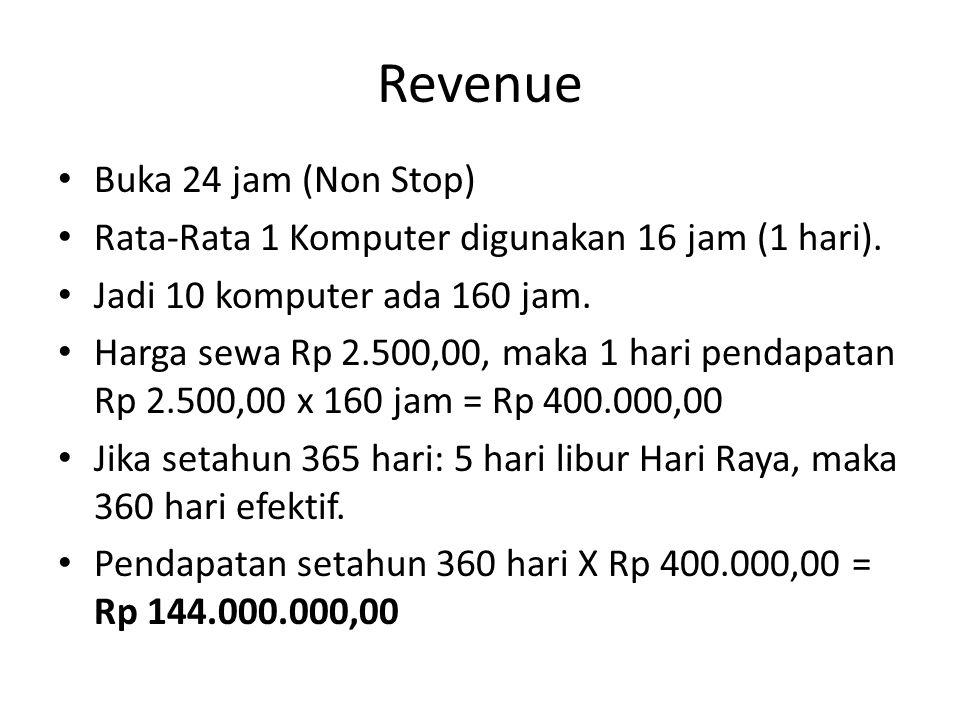 Revenue Buka 24 jam (Non Stop) Rata-Rata 1 Komputer digunakan 16 jam (1 hari).