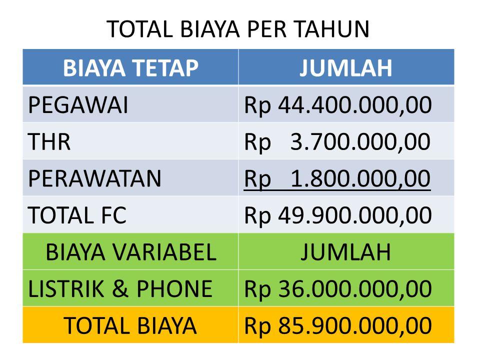 TOTAL BIAYA PER TAHUN BIAYA TETAPJUMLAH PEGAWAIRp 44.400.000,00 THRRp 3.700.000,00 PERAWATANRp 1.800.000,00 TOTAL FCRp 49.900.000,00 BIAYA VARIABELJUMLAH LISTRIK & PHONERp 36.000.000,00 TOTAL BIAYARp 85.900.000,00