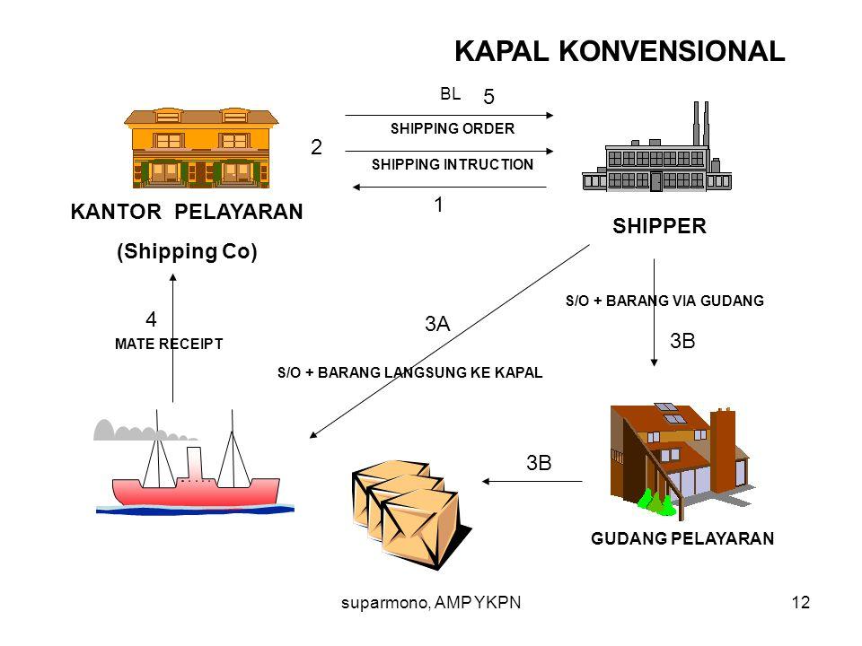 suparmono, AMP YKPN12 KANTOR PELAYARAN (Shipping Co) GUDANG PELAYARAN SHIPPER KAPAL KONVENSIONAL BL SHIPPING INTRUCTION S/O + BARANG VIA GUDANG MATE R