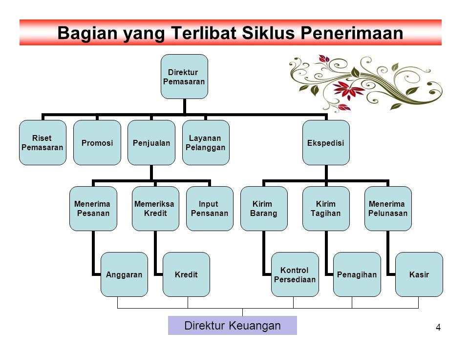 suparmono, AMP YKPN4 Bagian yang Terlibat Siklus Penerimaan Direktur Keuangan