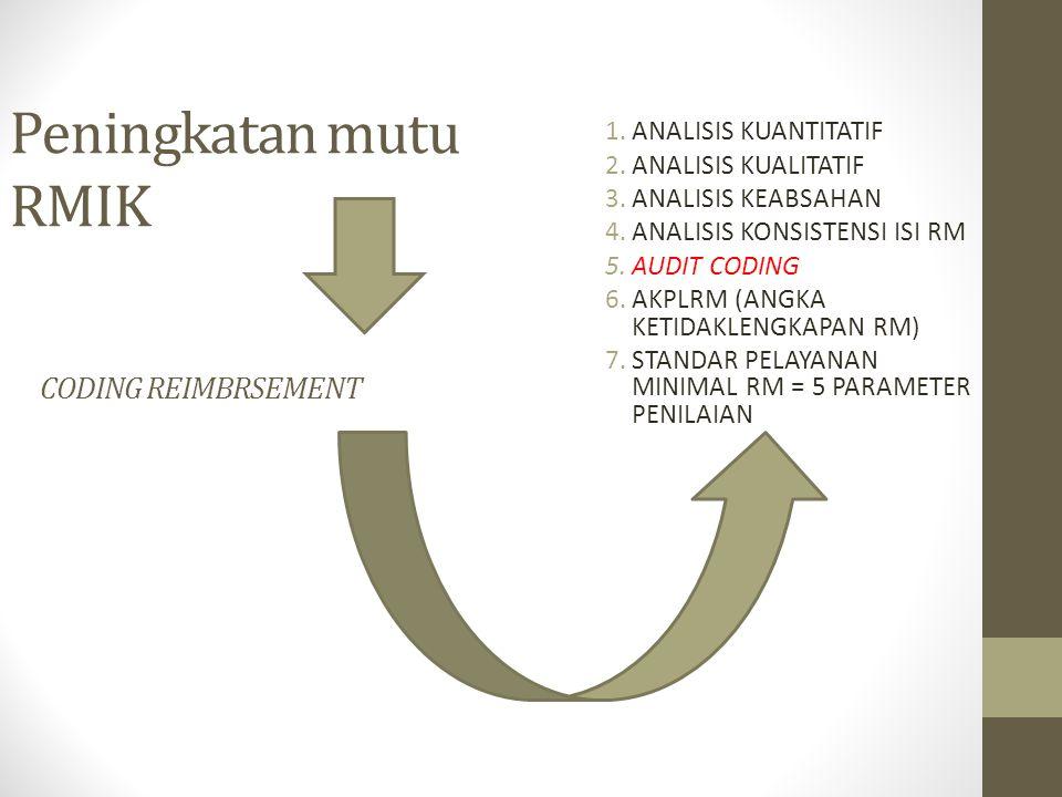 Peningkatan mutu RMIK CODING REIMBRSEMENT 1.ANALISIS KUANTITATIF 2.ANALISIS KUALITATIF 3.ANALISIS KEABSAHAN 4.ANALISIS KONSISTENSI ISI RM 5.AUDIT CODING 6.AKPLRM (ANGKA KETIDAKLENGKAPAN RM) 7.STANDAR PELAYANAN MINIMAL RM = 5 PARAMETER PENILAIAN