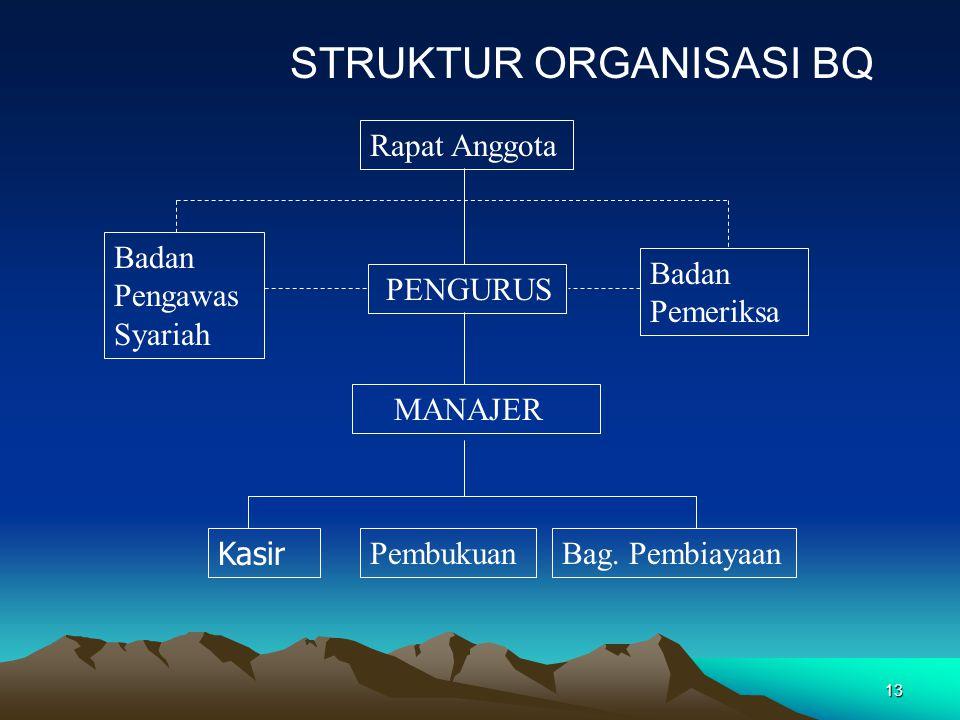 13 STRUKTUR ORGANISASI BQ Rapat Anggota Badan Pengawas Syariah PENGURUS Badan Pemeriksa MANAJER PembukuanBag. Pembiayaan Kasir