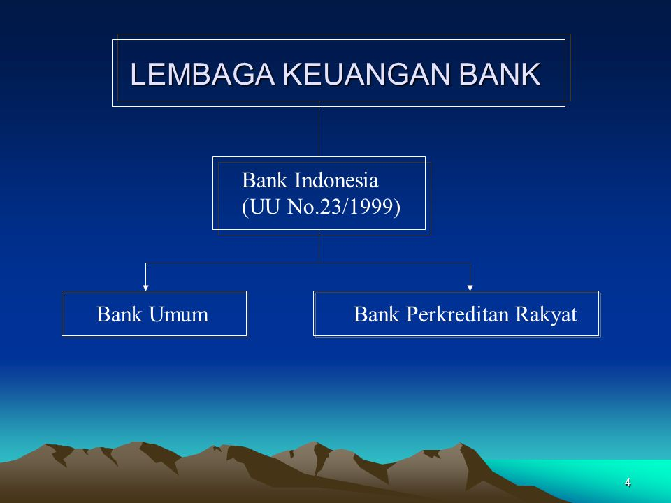 4 LEMBAGA KEUANGAN BANK Bank Indonesia (UU No.23/1999) Bank UmumBank Perkreditan Rakyat