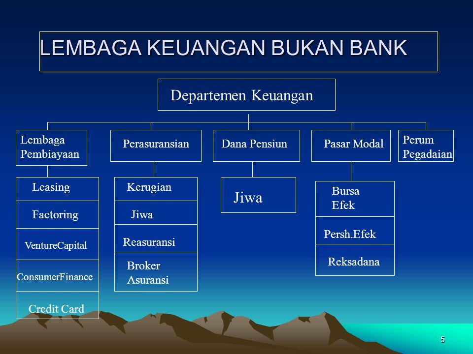 5 LEMBAGA KEUANGAN BUKAN BANK Departemen Keuangan Lembaga Pembiayaan PerasuransianDana PensiunPasar Modal Perum Pegadaian Leasing Factoring VentureCap