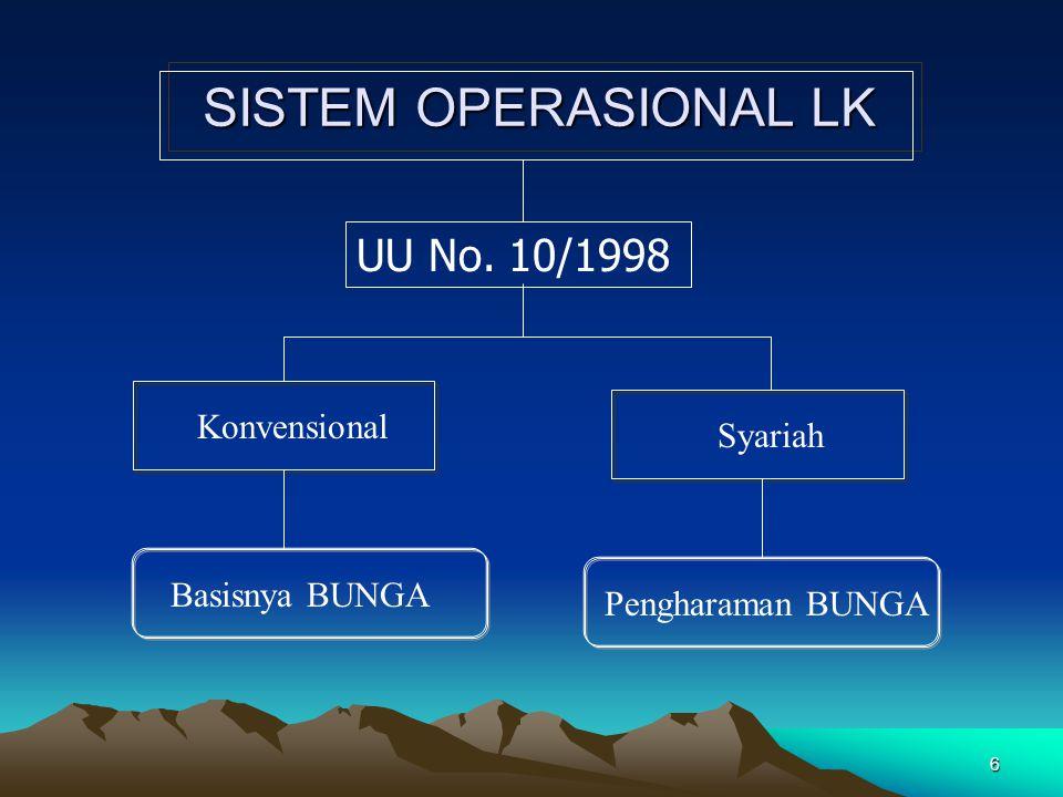 6 SISTEM OPERASIONAL LK Konvensional Syariah Basisnya BUNGA Pengharaman BUNGA UU No. 10/1998