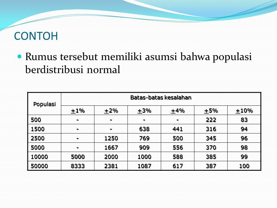 CONTOH Rumus tersebut memiliki asumsi bahwa populasi berdistribusi normal Populasi Batas-batas kesalahan +1% +2% +3% +4% +5% +10% 500----22283 1500--6